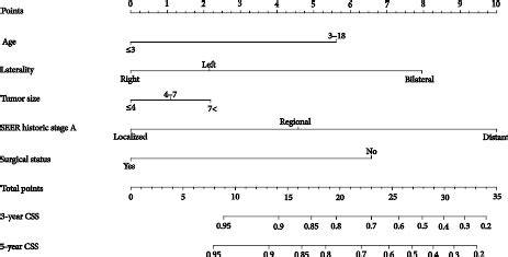 Prognostic Factors and Nomograms to Predict Overall and