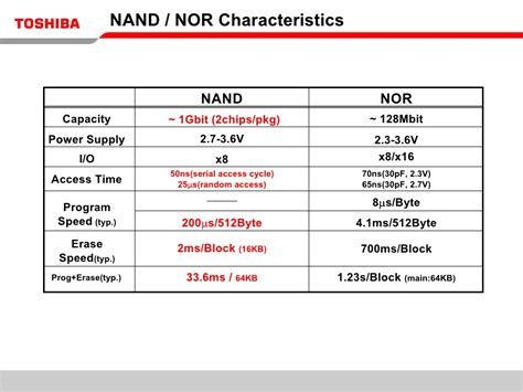 What is NAND Flash Memory?