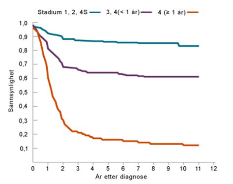 Prognosis of solid tumors outside the CNS