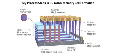 """Tech Brief: Memory """"Grows Up"""" with 3D NAND   Lam Research"""